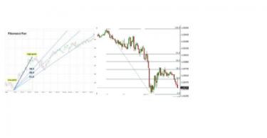 Fibonacci trading with technical analysis
