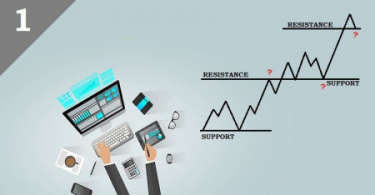 The Professional SUPPORT & RESISTANCE Trading Strategy 2021